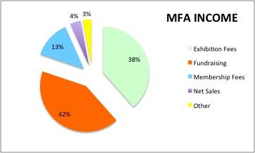 MFA INCOME - 2