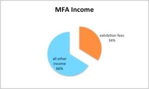 Fee income