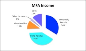 MFA income revised